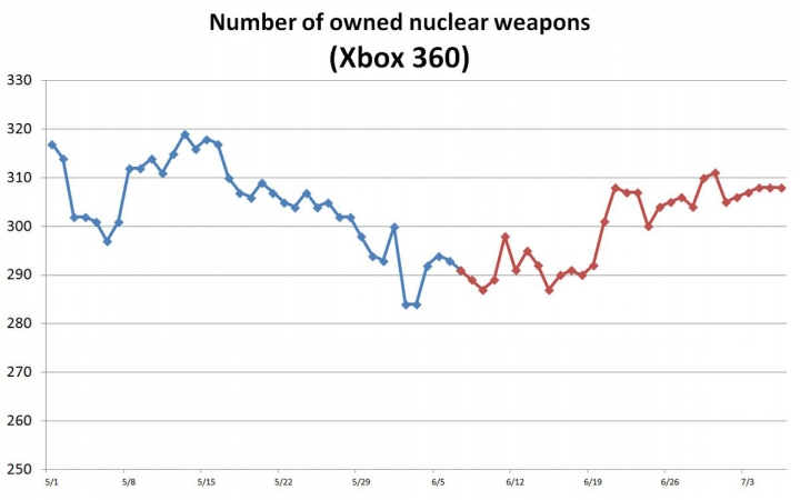 Агрессивные пекари: Статистика программы разоружения в Metal Gear Solid V среди всех платформ